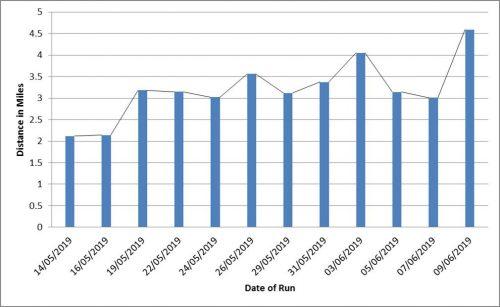 Grayson running a half-marathon